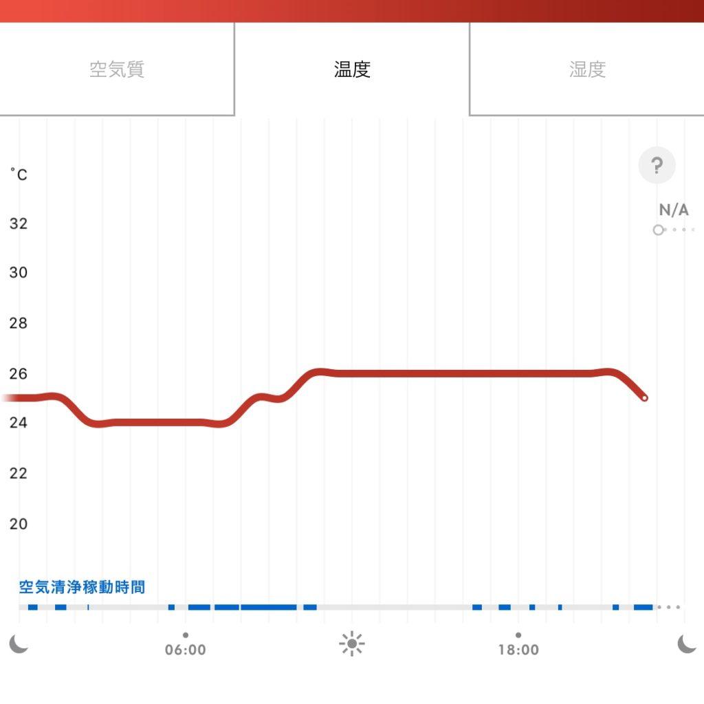 dyson pure hot+cool linkの温度チャート