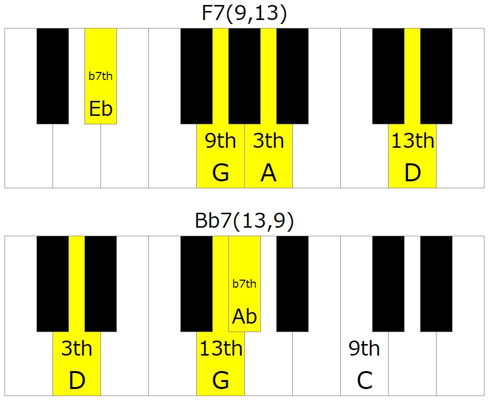 F7Bb7の左手のVoicing