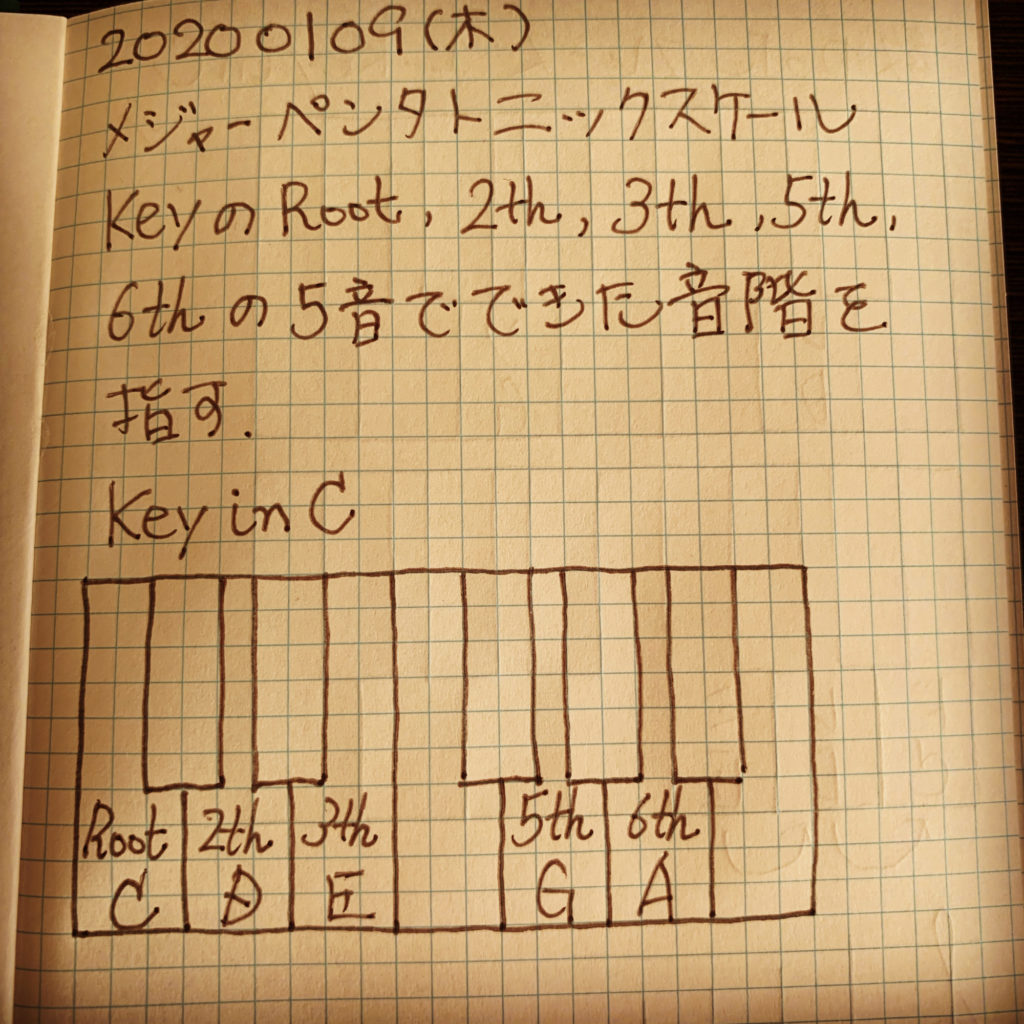 メジャーペンタトニックスケールとはKeyのRoot、2th、3th、5th、6thの5音で構成される音階を指します。